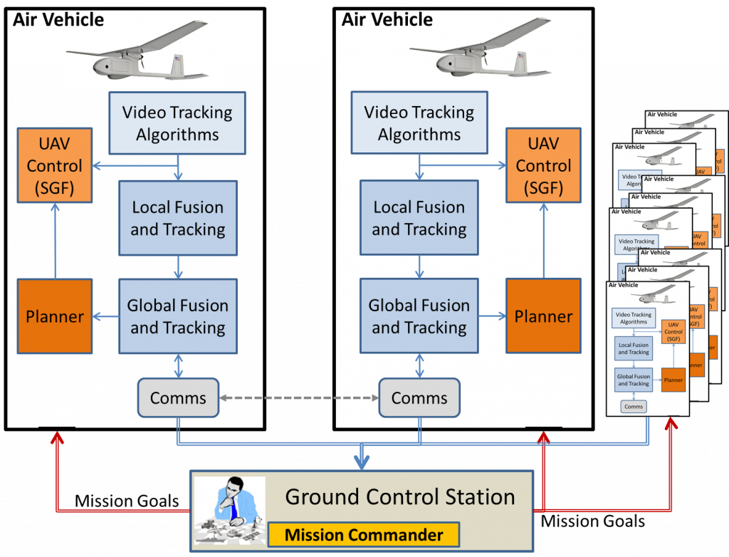 Flow Chart Graphic of Ground Control Station Mission Goals with Air Vehicles