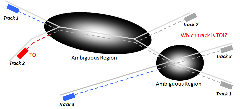 Tracks 1, 2, 3, 4 through ambiguous regions