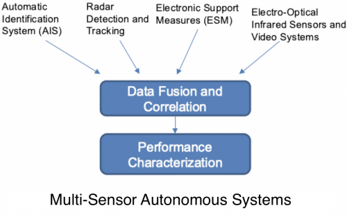 Data fusion and correlation of AIS, Radar Detection & Tracking, ESM, Electro-Optical Infrared Sensors and Video Systems